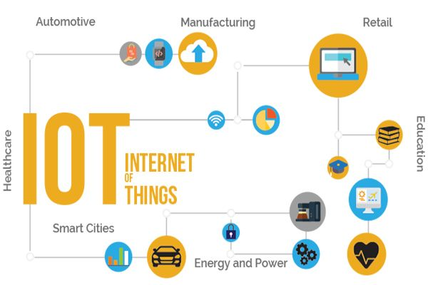 All about the Internet of Things and  examples