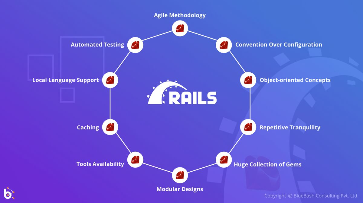 Top Ruby Reasons why Web Application Development is faster with Ruby on Rail