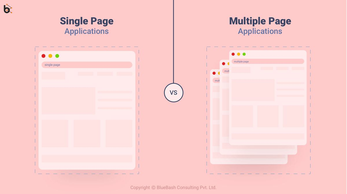 Single-page application vs. Multiple-page application